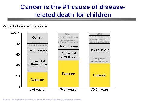 cancer is the number one cause
